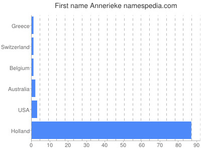 Given name Annerieke