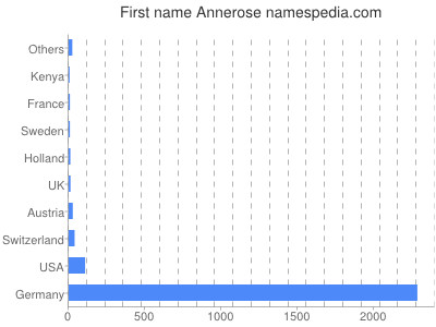 Given name Annerose