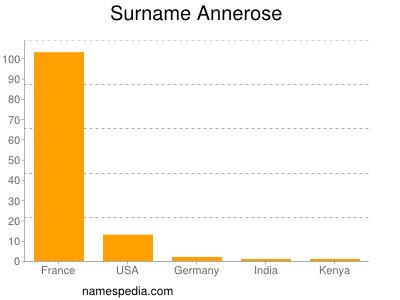 Surname Annerose