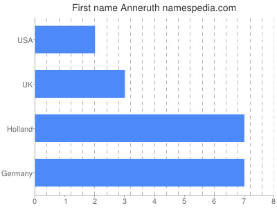 Given name Anneruth