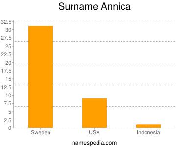 Surname Annica