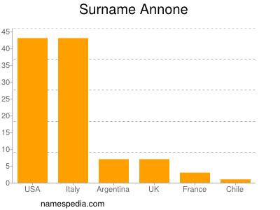 Surname Annone
