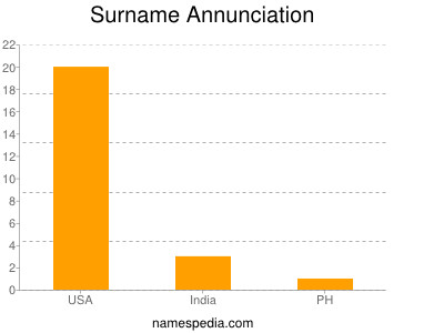 Surname Annunciation