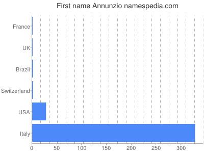 Given name Annunzio