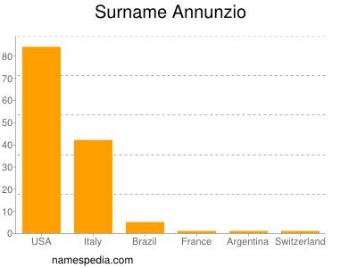 Surname Annunzio