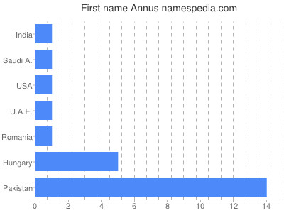 Given name Annus