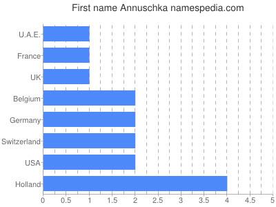 Given name Annuschka