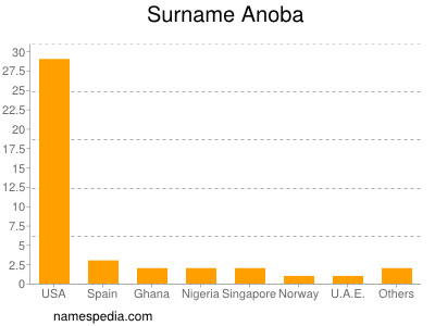 Surname Anoba