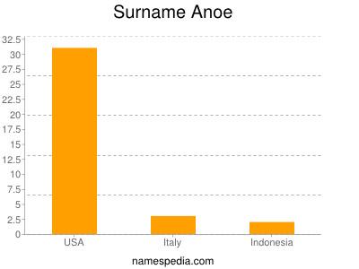 Surname Anoe