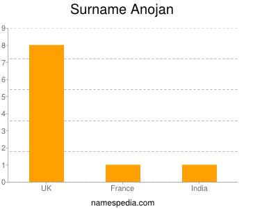 Surname Anojan