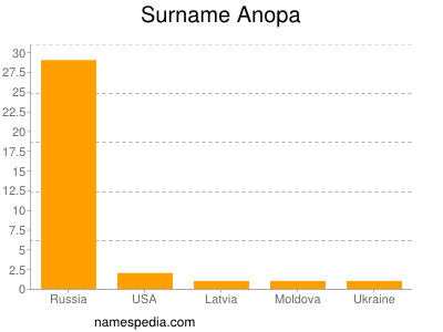 Surname Anopa