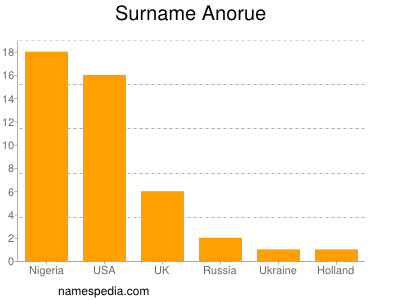 Surname Anorue