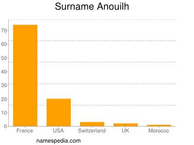 Surname Anouilh