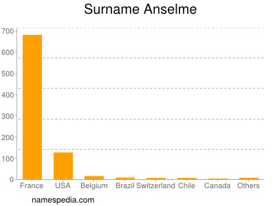 Surname Anselme