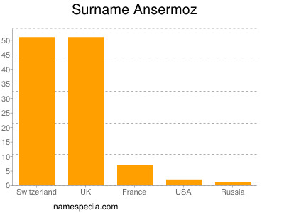 Surname Ansermoz