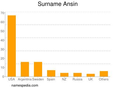 Surname Ansin