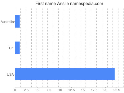 Given name Anslie