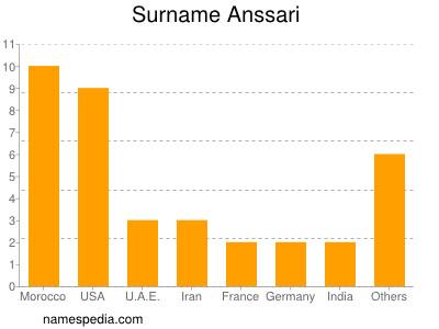 Surname Anssari