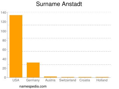 Surname Anstadt