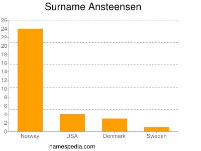 Surname Ansteensen