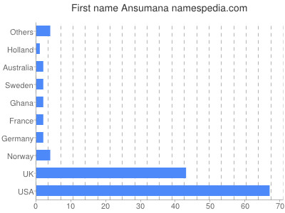 Given name Ansumana