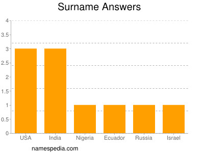 Surname Answers