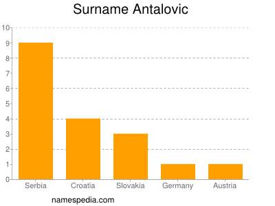 Surname Antalovic