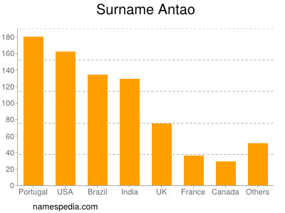 Surname Antao