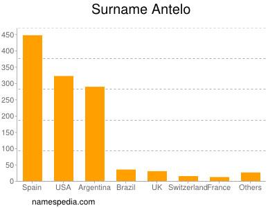 Surname Antelo