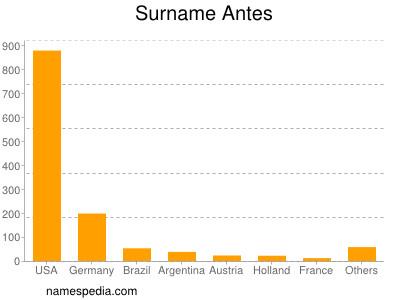 Surname Antes