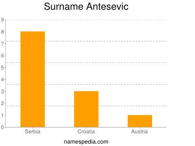 Surname Antesevic
