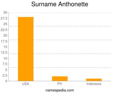 Surname Anthonette