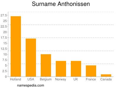 Surname Anthonissen