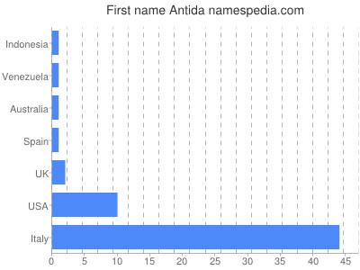 Given name Antida