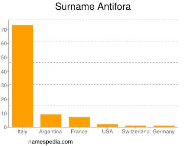 Surname Antifora