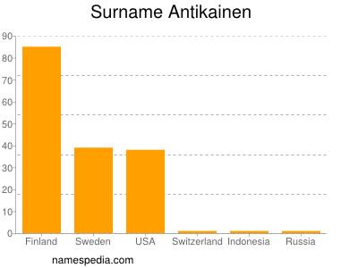 Surname Antikainen