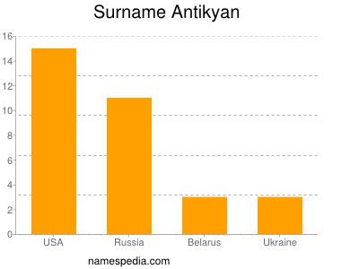 Surname Antikyan