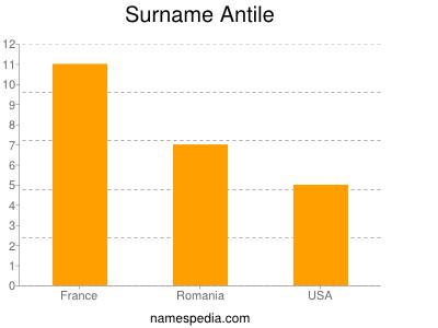 Surname Antile