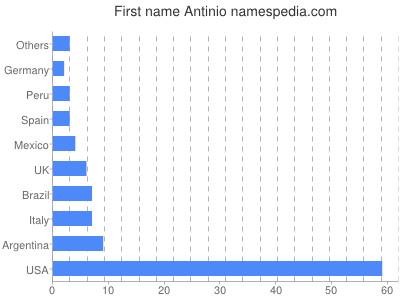 Given name Antinio