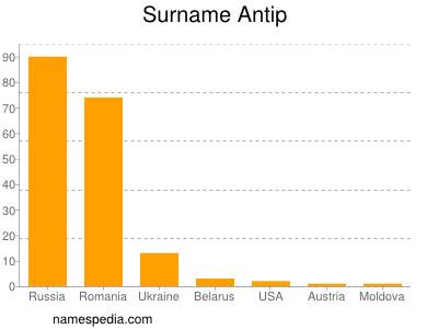 Surname Antip