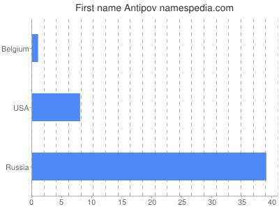 Given name Antipov