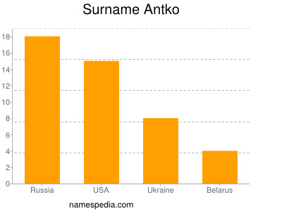 Surname Antko