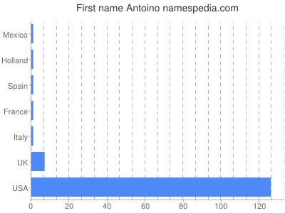 Given name Antoino