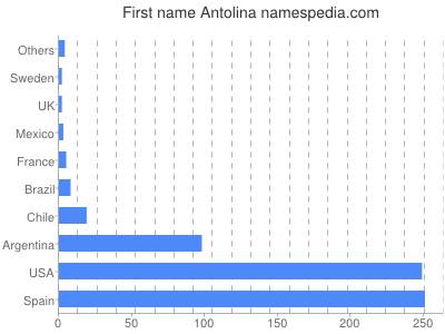 Given name Antolina