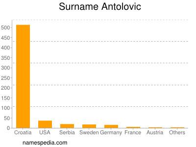 Surname Antolovic