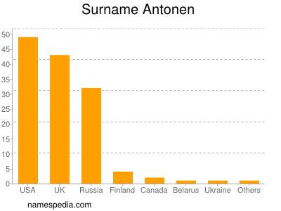 Surname Antonen