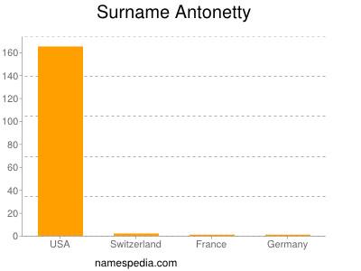 Surname Antonetty