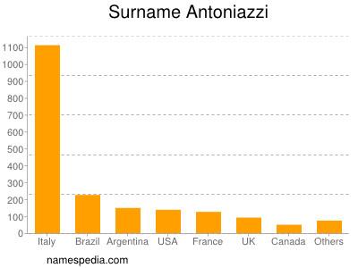 Surname Antoniazzi