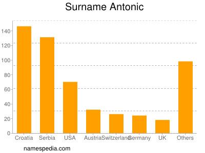 Surname Antonic