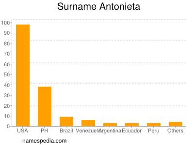 Surname Antonieta